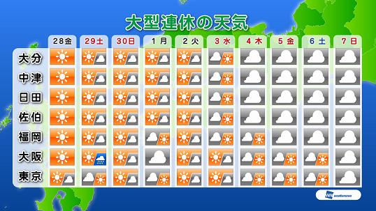 大分 市 天気 予報 大分市の3時間天気 - 日本気象協会