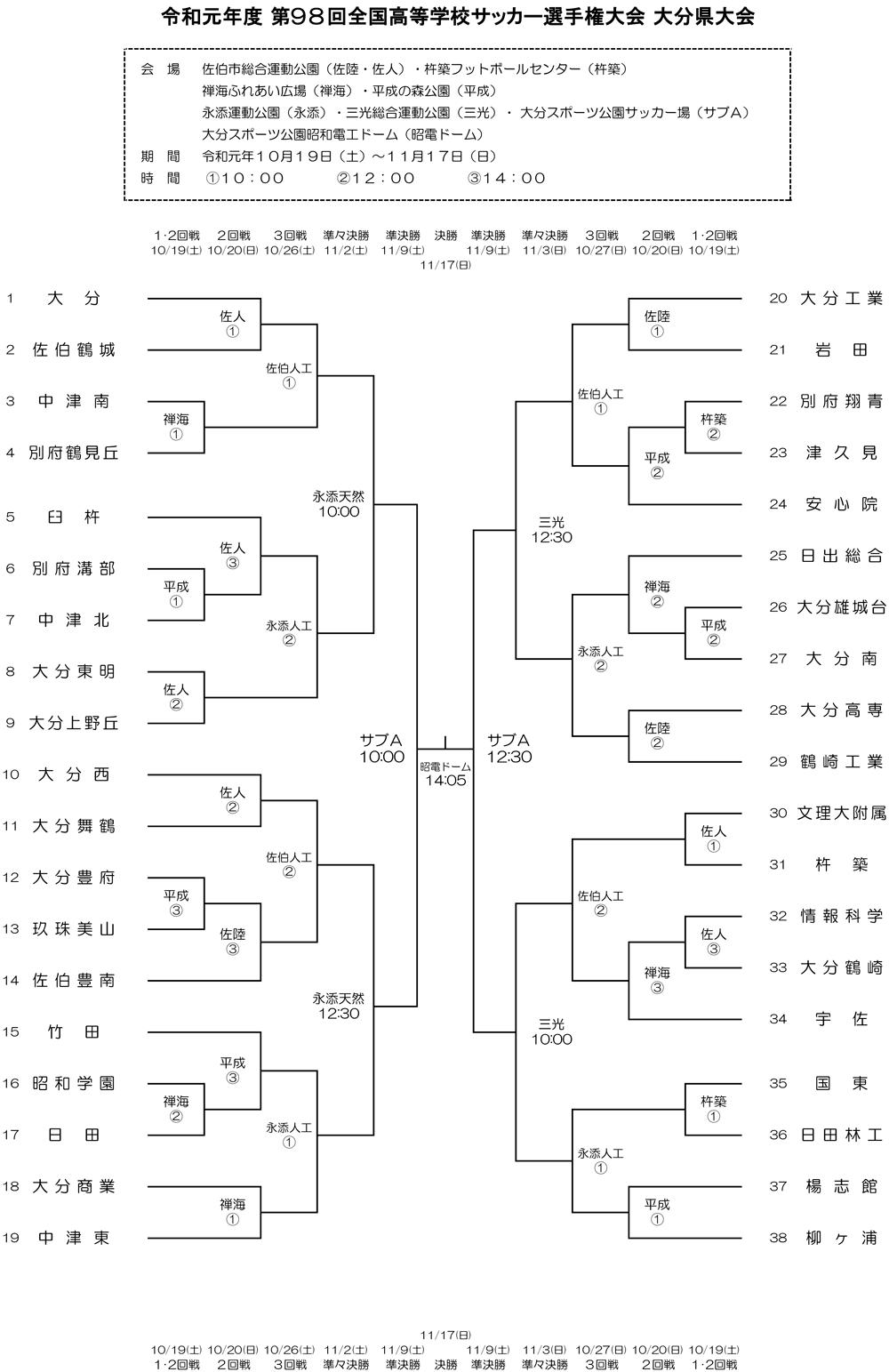 サッカー トーナメント 表 高校